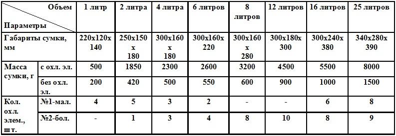 sumka holodilnik2 ТЕРМОКОНТЕЙНЕРЫ ОБЫЧНЫЕ